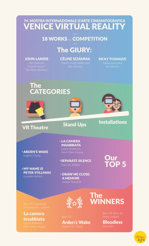 Realtà Virtuale - Infografica